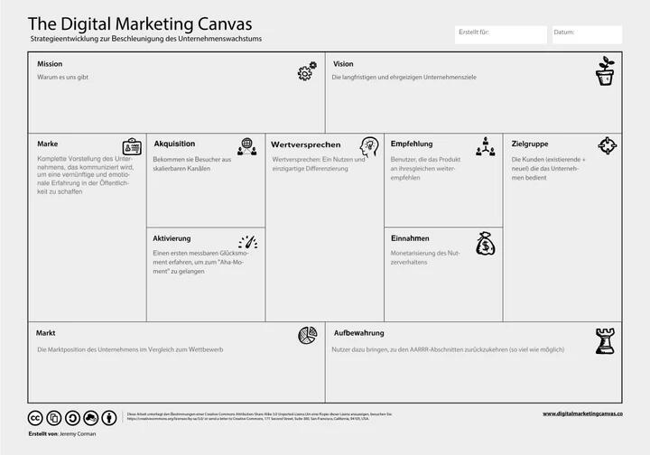The Digital Marketing Canvas Deutsch